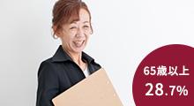 65歳以上の就業率全国1位